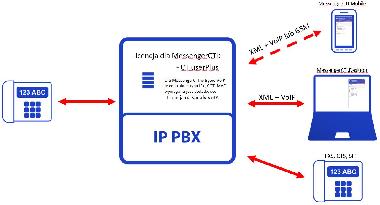 MessengerCTI.Desktop plus telefon.png