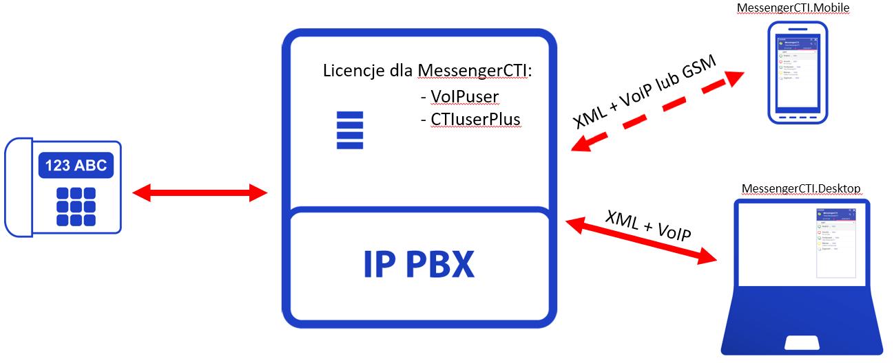 MessengerCTI.Desktop bez telefonu.png