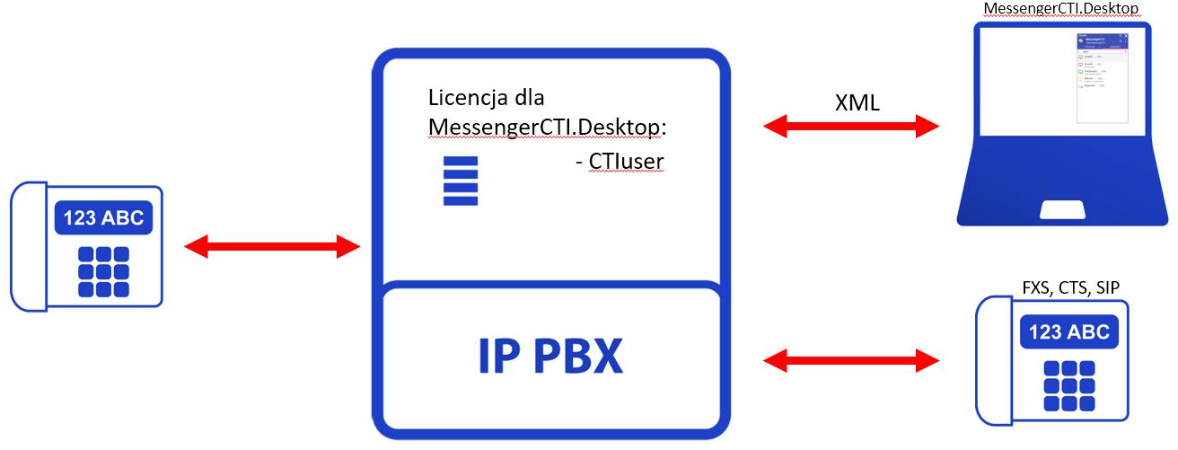 MessengerCTI.Desktop bez VoIP.png