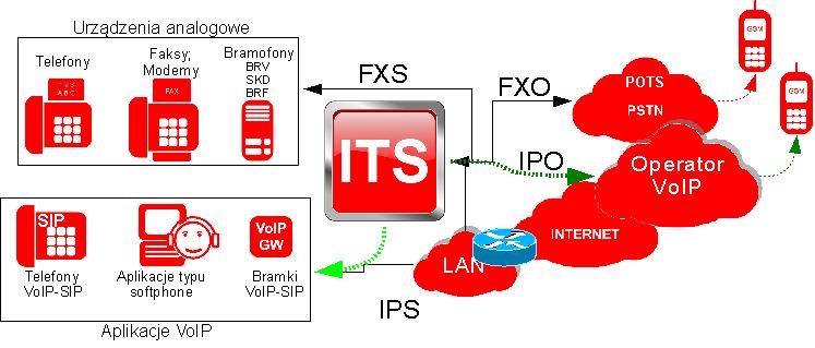 Otoczenie sieciowe ITS.png